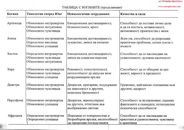 Плерома хороскопи