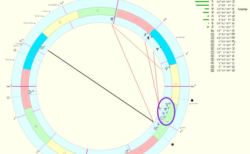 Цикълът Сатурн –Плутон